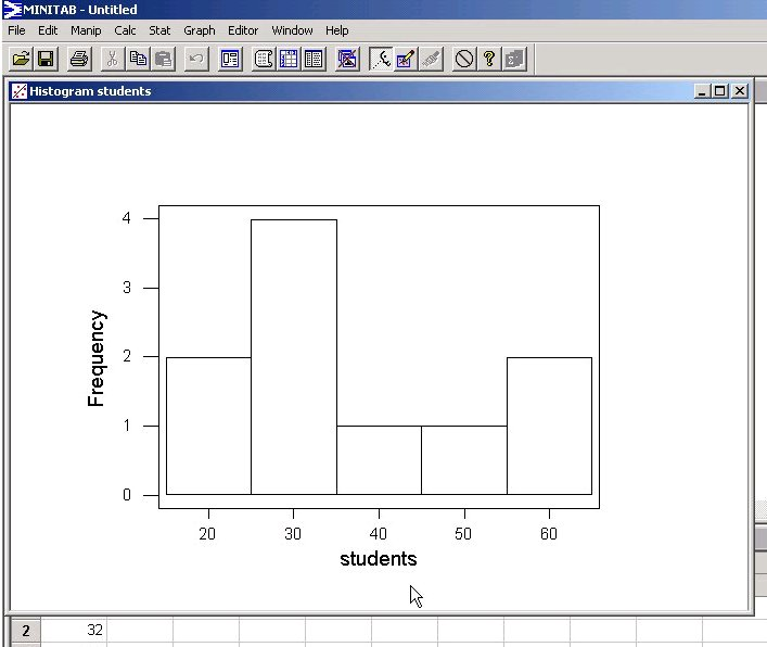 Plot And Histogram Worksheets As Well As Distributive Property ...